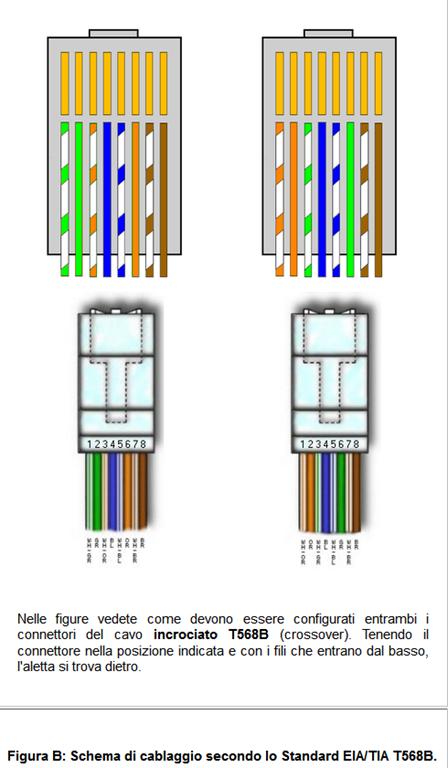Schema Cablaggio Ethernet : Schema cablaggio cavo ethernet costruzione di un